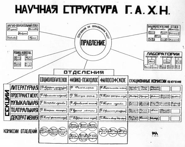 Научная структура ГАХН. Фото: «Государственная академия художественных наук», Москва, 1925